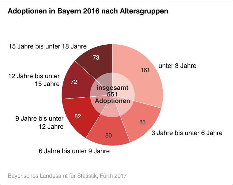 Adoptionen in Bayern 2016 nach Altersgruppen