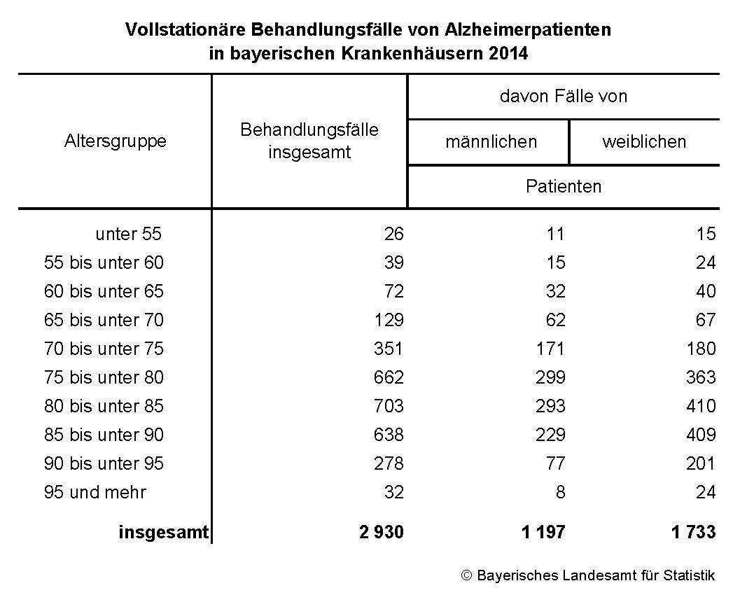 Www.Statistik.Bayern.De